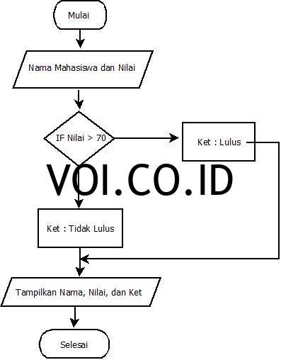 diagram-alir-tentang-kelulusan-siswa